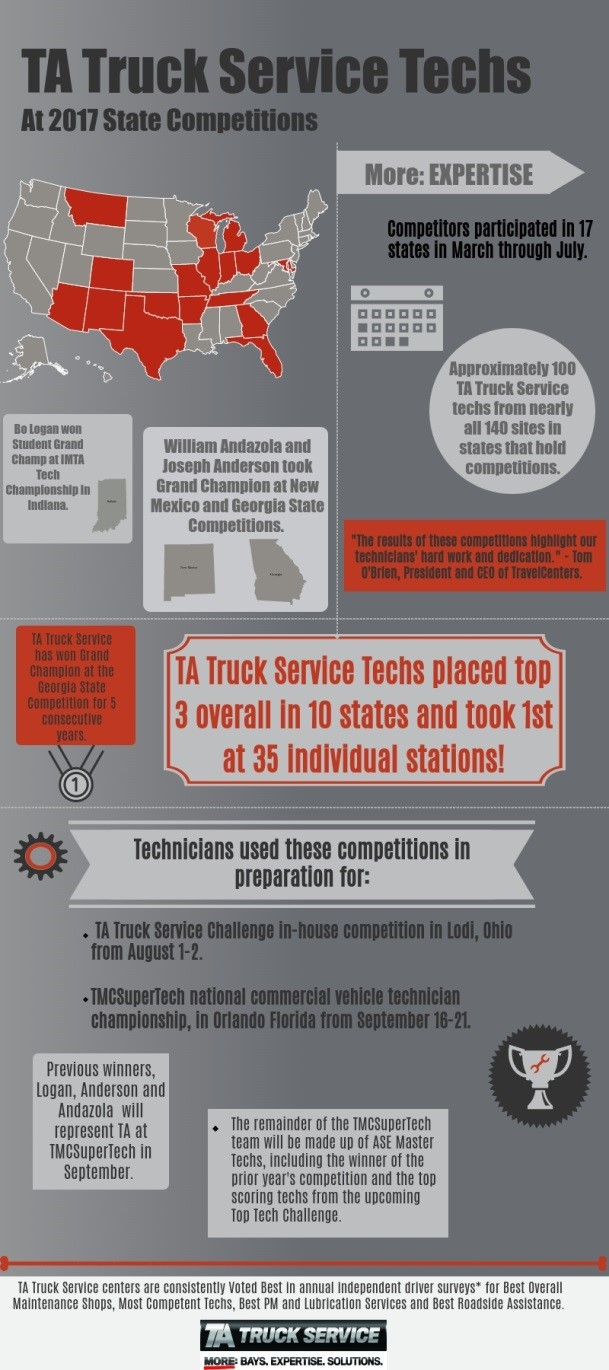 Truck driving and technicial championship